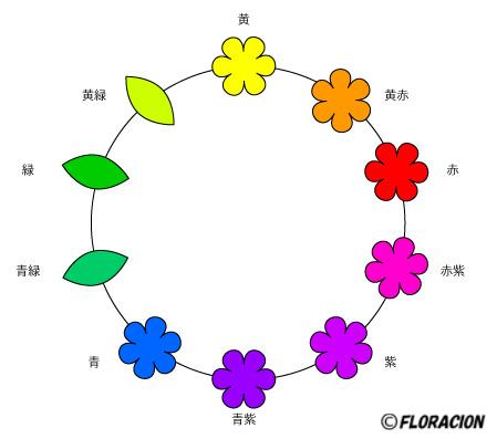 色の三属性 色相環