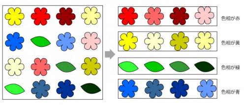 色の三属性 色相